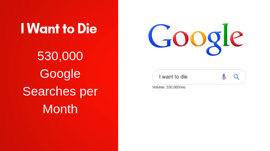 I Want to Die - 530,000 Google Searches per Month